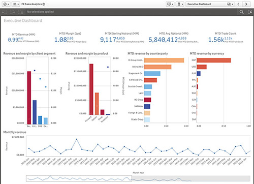 Qlik Sense FX Sales Analytics