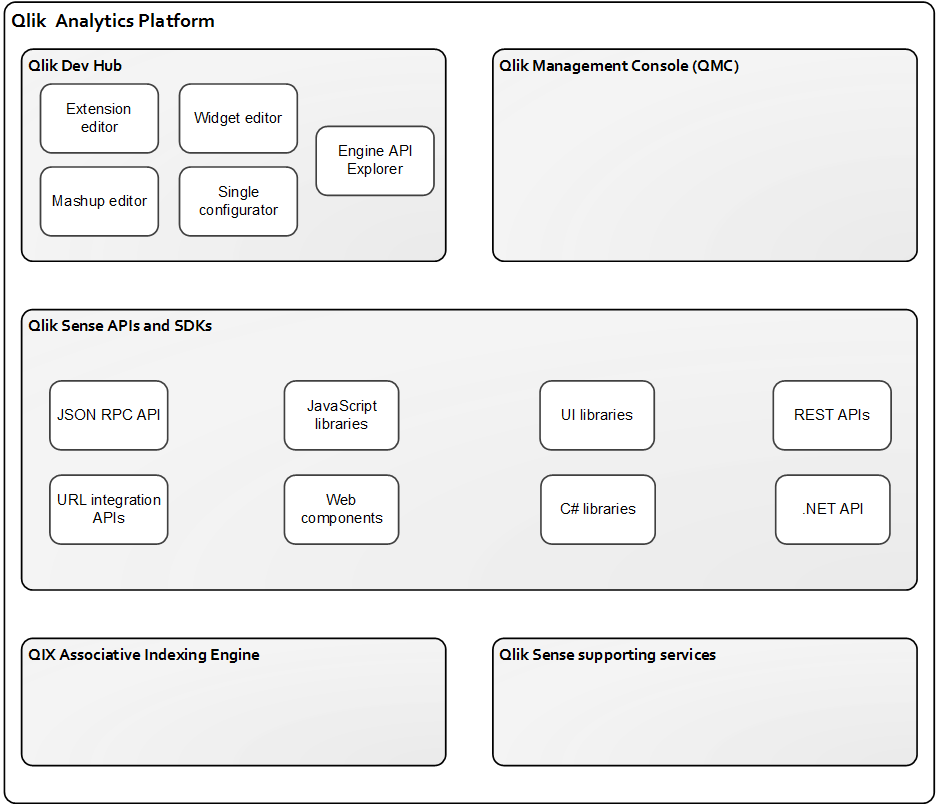 Qlik Analytics Platform - Qlik Sense
