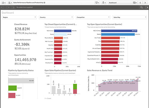 Qlik Sense Demo Sales Performance, Pipeline and Productivity